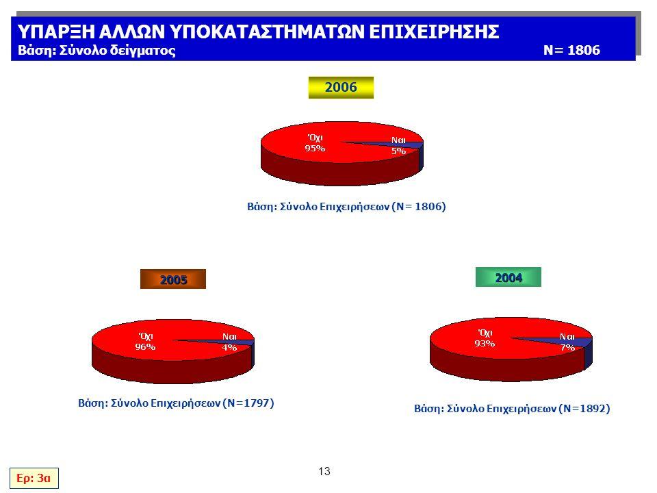 13 2004 Βάση: Σύνολο Επιχειρήσεων (Ν=1892) Ερ: 3α ΥΠΑΡΞΗ ΑΛΛΩΝ ΥΠΟΚΑΤΑΣΤΗΜΑΤΩΝ ΕΠΙΧΕΙΡΗΣΗΣ Βάση: Σύνολο δείγματοςΝ= 1806 ΥΠΑΡΞΗ ΑΛΛΩΝ ΥΠΟΚΑΤΑΣΤΗΜΑΤΩΝ ΕΠΙΧΕΙΡΗΣΗΣ Βάση: Σύνολο δείγματοςΝ= 1806 2005 Βάση: Σύνολο Επιχειρήσεων (Ν=1797) 2006 Βάση: Σύνολο Επιχειρήσεων (Ν= 1806)