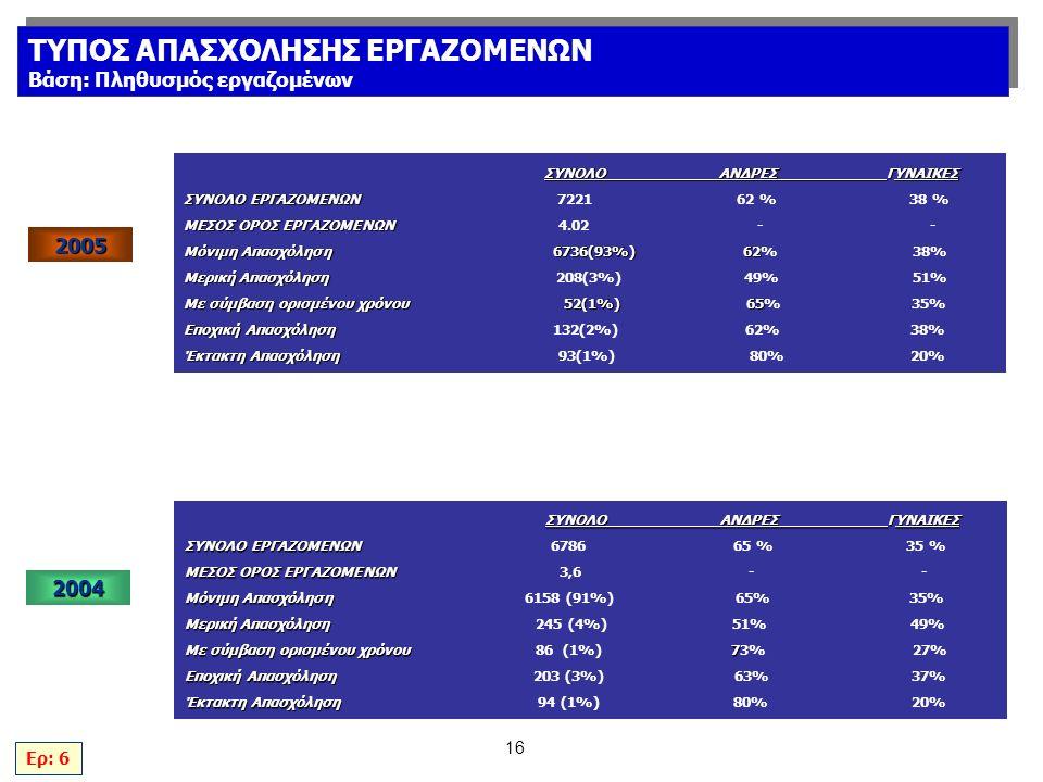 16 ΣΥΝΟΛΟΑΝΔΡΕΣΓΥΝΑΙΚΕΣ ΣΥΝΟΛΟ ΕΡΓΑΖΟΜΕΝΩΝ ΣΥΝΟΛΟ ΕΡΓΑΖΟΜΕΝΩΝ 6786 65 % 35 % ΜΕΣΟΣ ΟΡΟΣ ΕΡΓΑΖΟΜΕΝΩΝ ΜΕΣΟΣ ΟΡΟΣ ΕΡΓΑΖΟΜΕΝΩΝ 3,6 - - Μόνιμη Απασχόληση Μόνιμη Απασχόληση 6158 (91%) 65% 35% Μερική Απασχόληση Μερική Απασχόληση 245 (4%) 51% 49% Με σύμβαση ορισμένου χρόνου 7 Με σύμβαση ορισμένου χρόνου 86 (1%) 73% 27% Εποχική Απασχόληση Εποχική Απασχόληση 203 (3%) 63% 37% Έκτακτη Απασχόληση Έκτακτη Απασχόληση 94 (1%) 80% 20% Ερ: 6 ΤΥΠΟΣ ΑΠΑΣΧΟΛΗΣΗΣ ΕΡΓΑΖΟΜΕΝΩΝ Βάση: Πληθυσμός εργαζομένων ΤΥΠΟΣ ΑΠΑΣΧΟΛΗΣΗΣ ΕΡΓΑΖΟΜΕΝΩΝ Βάση: Πληθυσμός εργαζομένων 2004 ΣΥΝΟΛΟΑΝΔΡΕΣΓΥΝΑΙΚΕΣ ΣΥΝΟΛΟ ΕΡΓΑΖΟΜΕΝΩΝ ΣΥΝΟΛΟ ΕΡΓΑΖΟΜΕΝΩΝ 7221 62 % 38 % ΜΕΣΟΣ ΟΡΟΣ ΕΡΓΑΖΟΜΕΝΩΝ ΜΕΣΟΣ ΟΡΟΣ ΕΡΓΑΖΟΜΕΝΩΝ 4.02 - - Μόνιμη Απασχόληση 6736(93%) 62 Μόνιμη Απασχόληση 6736(93%) 62% 38% Μερική Απασχόληση Μερική Απασχόληση 208(3%) 49% 51% Με σύμβαση ορισμένου χρόνου 52(1%) 65 Με σύμβαση ορισμένου χρόνου 52(1%) 65% 35% Εποχική Απασχόληση Εποχική Απασχόληση 132(2%) 62% 38% Έκτακτη Απασχόληση Έκτακτη Απασχόληση 93(1%) 80% 20% 2005