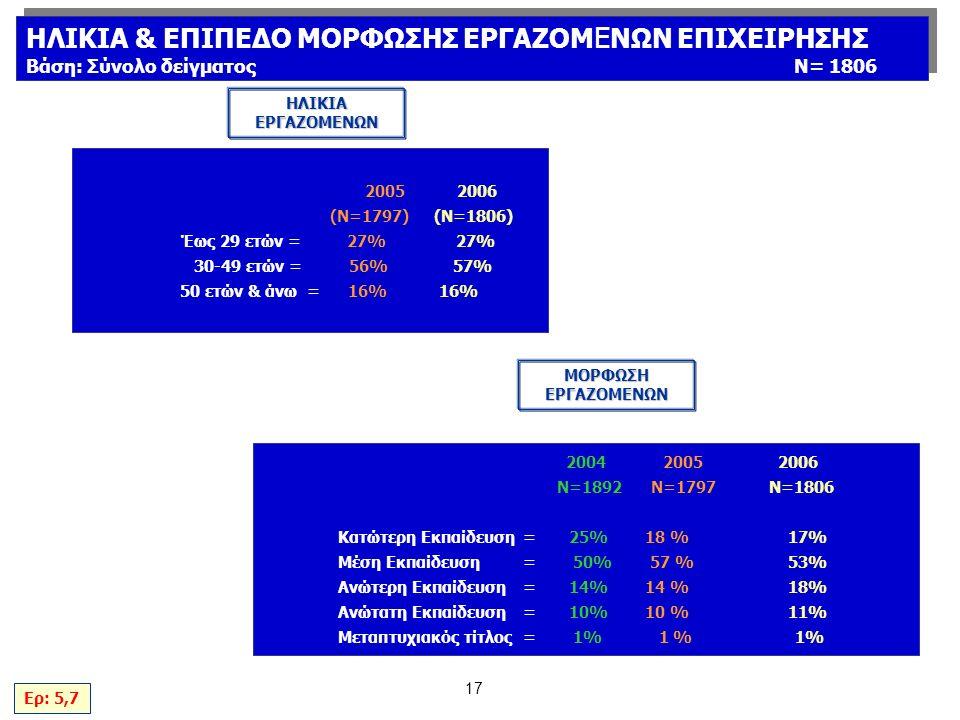 17 2005 2006 (N=1797) (Ν=1806) Έως 29 ετών = 27% 27% 30-49 ετών = 56% 57% 50 ετών & άνω = 16% 16% 2004 2005 2006 Ν=1892 N=1797 Ν=1806 Κατώτερη Εκπαίδευση= 25% 18 % 17% Μέση Εκπαίδευση= 50% 57 % 53% Ανώτερη Εκπαίδευση= 14% 14 % 18% Ανώτατη Εκπαίδευση = 10% 10 % 11% Μεταπτυχιακός τίτλος= 1% 1 % 1% ΗΛΙΚΙΑ ΕΡΓΑΖΟΜΕΝΩΝ ΜΟΡΦΩΣΗ ΕΡΓΑΖΟΜΕΝΩΝ Ερ: 5,7 ΗΛΙΚΙΑ & ΕΠΙΠΕΔΟ ΜΟΡΦΩΣΗΣ ΕΡΓΑΖΟΜ Ε ΝΩΝ ΕΠΙΧΕΙΡΗΣΗΣ Βάση: Σύνολο δείγματοςΝ= 1806 ΗΛΙΚΙΑ & ΕΠΙΠΕΔΟ ΜΟΡΦΩΣΗΣ ΕΡΓΑΖΟΜ Ε ΝΩΝ ΕΠΙΧΕΙΡΗΣΗΣ Βάση: Σύνολο δείγματοςΝ= 1806
