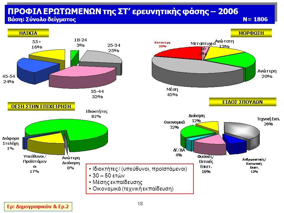 18 ΗΛΙΚΙΑ ΘΕΣΗ ΣΤΗΝ ΕΠΙΧΕΙΡΗΣΗ ΜΟΡΦΩΣΗ ΕΙΔΟΣ ΣΠΟΥΔΩΝ Ερ: Δημογραφικών & Ερ.2 ΠΡΟΦΙΛ ΕΡΩΤΩΜΕΝΩΝ της ΣΤ' ερευνητικής φάσης – 2006 Βάση: Σύνολο δείγματος Ν= 1806 ΠΡΟΦΙΛ ΕΡΩΤΩΜΕΝΩΝ της ΣΤ' ερευνητικής φάσης – 2006 Βάση: Σύνολο δείγματος Ν= 1806 Ιδιοκτήτες / (υπεύθυνοι, προϊστάμενοι) 30 – 50 ετών Μέσης εκπαίδευσης Οικονομικά (τεχνική εκπαίδευση)