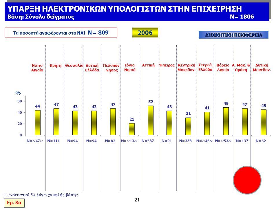 21 % Νότιο Αιγαίο ΚρήτηΘεσσαλίαΔυτική Ελλάδα Πελοπόν -νησος Ιόνια Νησιά ΑττικήΉπειρος Κεντρική Μακεδον.