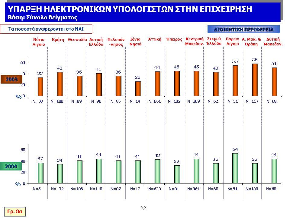 22 % Νότιο Αιγαίο ΚρήτηΘεσσαλίαΔυτική Ελλάδα Πελοπόν -νησος Ιόνια Νησιά ΑττικήΉπειρος Κεντρική Μακεδον.