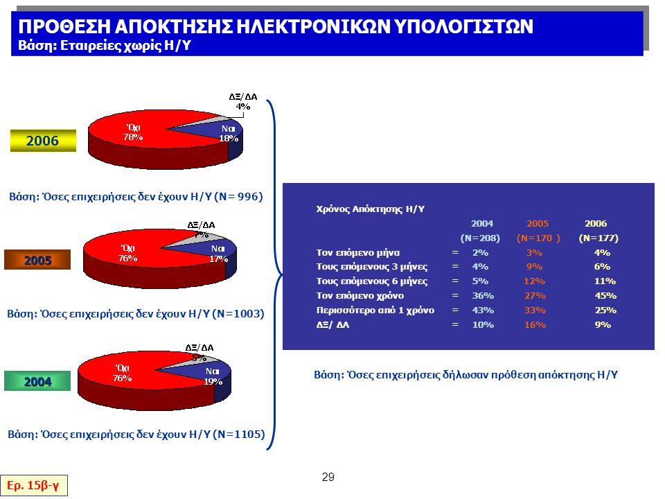 29 Βάση: Όσες επιχειρήσεις δήλωσαν πρόθεση απόκτησης Η/Υ Χρόνος Απόκτησης Η/Υ 2004 2005 2006 (Ν=208) (Ν=170 ) (N=177) Τον επόμενο μήνα= 2% 3% 4% Τους επόμενους 3 μήνες= 4% 9% 6% Τους επόμενους 6 μήνες= 5% 12% 11% Τον επόμενο χρόνo= 36% 27% 45% Περισσότερο από 1 χρόνο= 43% 33% 25% ΔΞ/ ΔΑ= 10% 16% 9% Ερ.