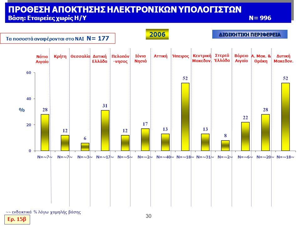 30 % Νότιο Αιγαίο ΚρήτηΘεσσαλίαΔυτική Ελλάδα Πελοπόν -νησος Ιόνια Νησιά ΑττικήΉπειρος Κεντρική Μακεδον.