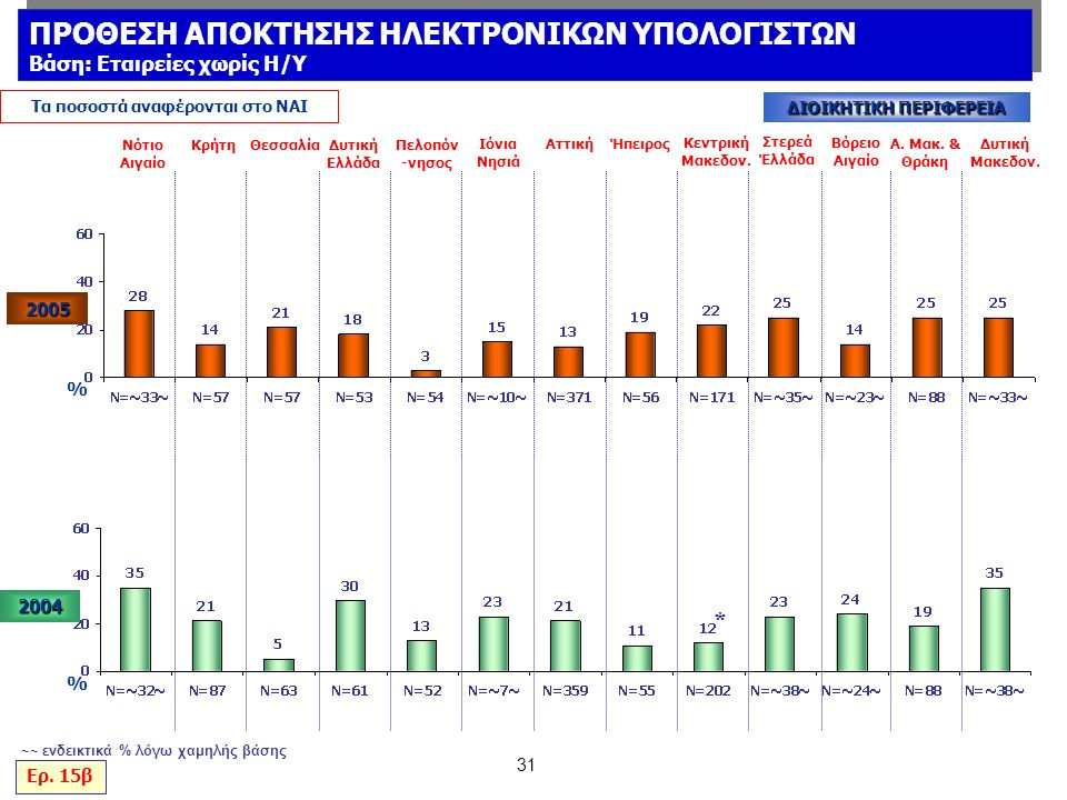 31 % Νότιο Αιγαίο ΚρήτηΘεσσαλίαΔυτική Ελλάδα Πελοπόν -νησος Ιόνια Νησιά ΑττικήΉπειρος Κεντρική Μακεδον.