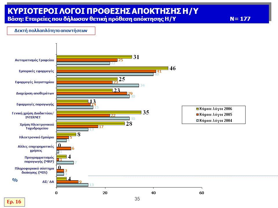 35 % Δεκτή πολλαπλότητα απαντήσεων Ερ.