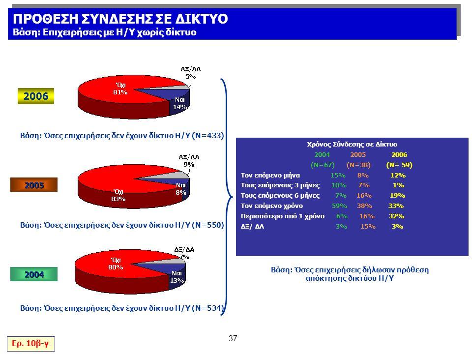 37 Βάση: Όσες επιχειρήσεις δήλωσαν πρόθεση απόκτησης δικτύου Η/Υ Χρόνος Σύνδεσης σε Δίκτυο 2004 2005 2006 (Ν=67) (Ν=38) (Ν= 59) Τον επόμενο μήνα 15% 8% 12% Τους επόμενους 3 μήνες 10% 7% 1% Τους επόμενους 6 μήνες 7% 16% 19% Τον επόμενο χρόνο 59% 38% 33% Περισσότερο από 1 χρόνο 6% 16% 32% ΔΞ/ ΔΑ 3% 15% 3% Ερ.