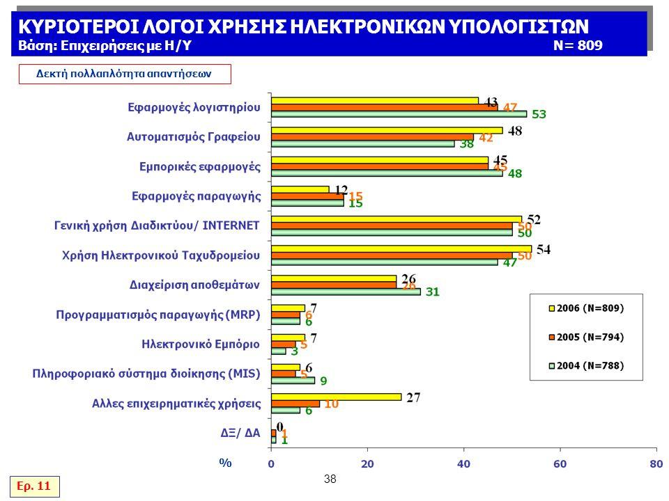 38 % Δεκτή πολλαπλότητα απαντήσεων Ερ.