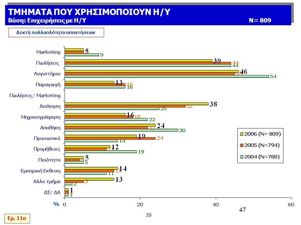 47 39 % Δεκτή πολλαπλότητα απαντήσεων Ερ.