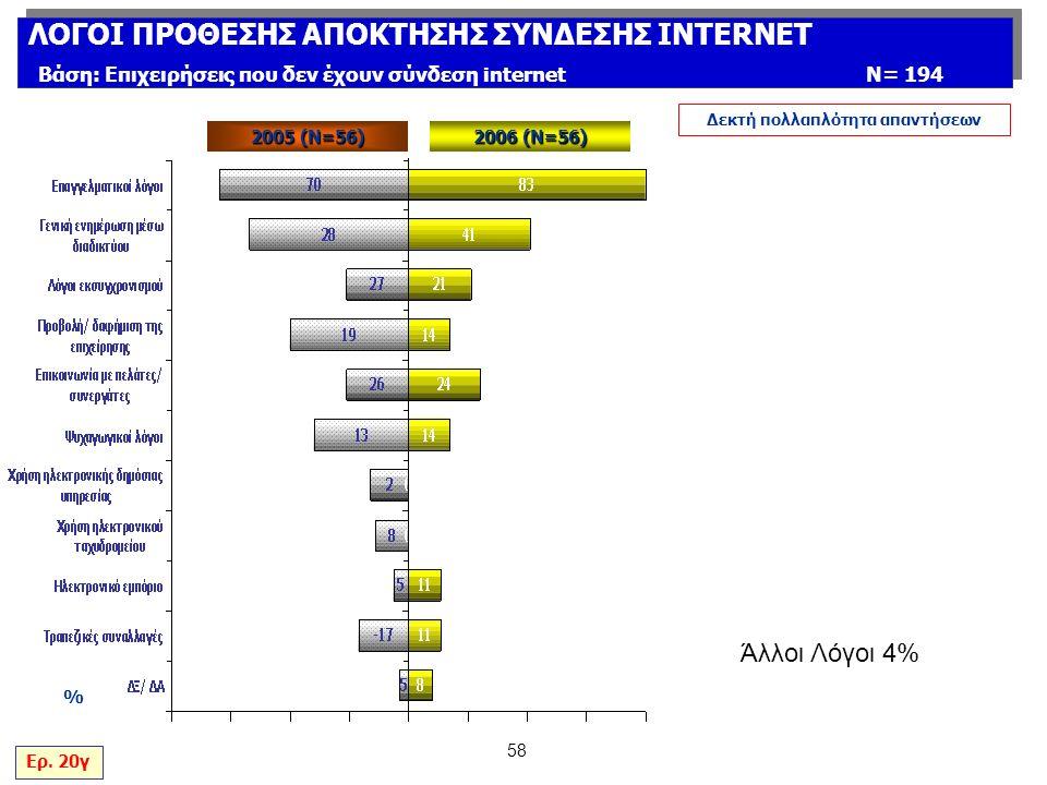 58 % Δεκτή πολλαπλότητα απαντήσεων Ερ.