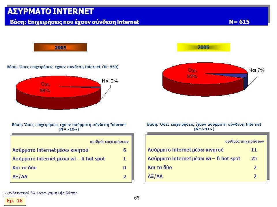 66 ΑΣΥΡΜΑΤΟ INTERNET Βάση: Επιχειρήσεις που έχουν σύνδεση internetΝ= 615 ΑΣΥΡΜΑΤΟ INTERNET Βάση: Επιχειρήσεις που έχουν σύνδεση internetΝ= 615 Ερ.