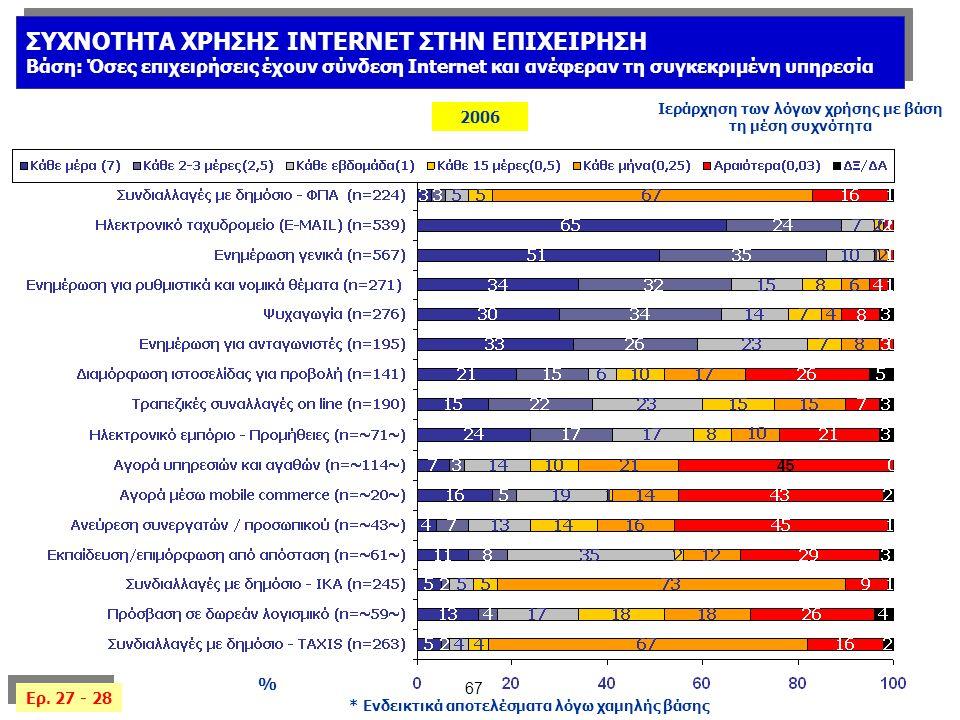 67 % 2006 Ιεράρχηση των λόγων χρήσης με βάση τη μέση συχνότητα ΣΥΧΝΟΤΗΤΑ ΧΡΗΣΗΣ INTERNET ΣΤΗΝ ΕΠΙΧΕΙΡΗΣΗ Βάση: Όσες επιχειρήσεις έχουν σύνδεση Internet και ανέφεραν τη συγκεκριμένη υπηρεσία ΣΥΧΝΟΤΗΤΑ ΧΡΗΣΗΣ INTERNET ΣΤΗΝ ΕΠΙΧΕΙΡΗΣΗ Βάση: Όσες επιχειρήσεις έχουν σύνδεση Internet και ανέφεραν τη συγκεκριμένη υπηρεσία Ερ.