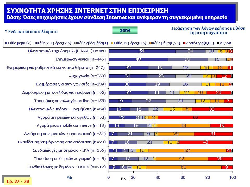 68 % 2004 Ιεράρχηση των λόγων χρήσης με βάση τη μέση συχνότητα * Ενδεικτικά αποτελέσματα ΣΥΧΝΟΤΗΤΑ ΧΡΗΣΗΣ INTERNET ΣΤΗΝ ΕΠΙΧΕΙΡΗΣΗ Βάση: Όσες επιχειρήσεις έχουν σύνδεση Internet και ανέφεραν τη συγκεκριμένη υπηρεσία ΣΥΧΝΟΤΗΤΑ ΧΡΗΣΗΣ INTERNET ΣΤΗΝ ΕΠΙΧΕΙΡΗΣΗ Βάση: Όσες επιχειρήσεις έχουν σύνδεση Internet και ανέφεραν τη συγκεκριμένη υπηρεσία Ερ.