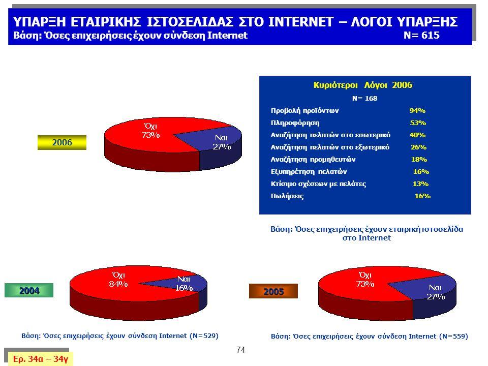 74 Βάση: Όσες επιχειρήσεις έχουν εταιρική ιστοσελίδα στο Internet Κυριότεροι Λόγοι 2006 Ν= 168 Προβολή προϊόντων 94% Πληροφόρηση 53% Αναζήτηση πελατών στο εσωτερικό 40% Αναζήτηση πελατών στο εξωτερικό 26% Αναζήτηση προμηθευτών 18% Εξυπηρέτηση πελατών 16% Κτίσιμο σχέσεων με πελάτες 13% Πωλήσεις 16% ΥΠΑΡΞΗ ΕΤΑΙΡΙΚΗΣ ΙΣΤΟΣΕΛΙΔΑΣ ΣΤΟ INTERNET – ΛΟΓΟΙ ΥΠΑΡΞΗΣ Βάση: Όσες επιχειρήσεις έχουν σύνδεση InternetN= 615 ΥΠΑΡΞΗ ΕΤΑΙΡΙΚΗΣ ΙΣΤΟΣΕΛΙΔΑΣ ΣΤΟ INTERNET – ΛΟΓΟΙ ΥΠΑΡΞΗΣ Βάση: Όσες επιχειρήσεις έχουν σύνδεση InternetN= 615 2004 Βάση: Όσες επιχειρήσεις έχουν σύνδεση Internet (Ν=529) Ερ.
