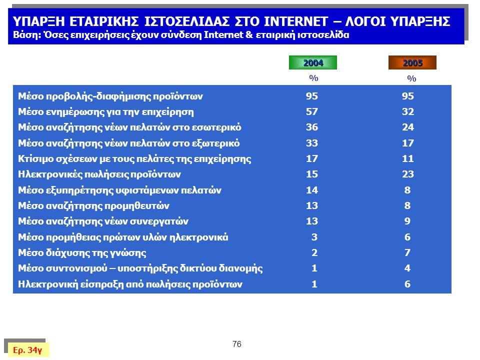 76 ΥΠΑΡΞΗ ΕΤΑΙΡΙΚΗΣ ΙΣΤΟΣΕΛΙΔΑΣ ΣΤΟ INTERNET – ΛΟΓΟΙ ΥΠΑΡΞΗΣ Βάση: Όσες επιχειρήσεις έχουν σύνδεση Internet & εταιρική ιστοσελίδα ΥΠΑΡΞΗ ΕΤΑΙΡΙΚΗΣ ΙΣΤΟΣΕΛΙΔΑΣ ΣΤΟ INTERNET – ΛΟΓΟΙ ΥΠΑΡΞΗΣ Βάση: Όσες επιχειρήσεις έχουν σύνδεση Internet & εταιρική ιστοσελίδα Μέσο προβολής-διαφήμισης προϊόντων9595 Μέσο ενημέρωσης για την επιχείρηση5732 Μέσο αναζήτησης νέων πελατών στο εσωτερικό3624 Μέσο αναζήτησης νέων πελατών στο εξωτερικό3317 Κτίσιμο σχέσεων με τους πελάτες της επιχείρησης17 11 Ηλεκτρονικές πωλήσεις προϊόντων15 23 Μέσο εξυπηρέτησης υφιστάμενων πελατών14 8 Μέσο αναζήτησης προμηθευτών13 8 Μέσο αναζήτησης νέων συνεργατών13 9 Μέσο προμήθειας πρώτων υλών ηλεκτρονικά 3 6 Μέσο διάχυσης της γνώσης 2 7 Μέσο συντονισμού – υποστήριξης δικτύου διανομής 1 4 Ηλεκτρονική είσπραξη από πωλήσεις προϊόντων 1 6 % Ερ.