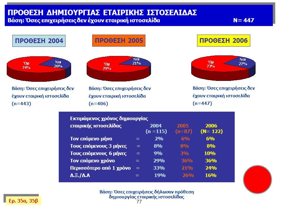 77 Βάση: Όσες επιχειρήσεις δήλωσαν πρόθεση δημιουργίας εταιρικής ιστοσελίδας Εκτιμώμενος χρόνος δημιουργίας εταιρικής ιστοσελίδας 2004 2005 2006 (n =115) (n=87) (Ν= 122) Τον επόμενο μήνα=2% 6% 6% Τους επόμενους 3 μήνες = 8% 8% 8% Τους επόμενους 6 μήνες = 9% 3% 10% Τον επόμενο χρόνο = 29% 36% 36% Περισσότερο από 1 χρόνο = 33% 21% 24% Δ.Ξ./Δ.Α = 19% 26% 16% ΠΡΟΘΕΣΗ ΔΗΜΙΟΥΡΓΙΑΣ ΕΤΑΙΡΙΚΗΣ ΙΣΤΟΣΕΛΙΔΑΣ Βάση: Όσες επιχειρήσεις δεν έχουν εταιρική ιστοσελίδαΝ= 447 ΠΡΟΘΕΣΗ ΔΗΜΙΟΥΡΓΙΑΣ ΕΤΑΙΡΙΚΗΣ ΙΣΤΟΣΕΛΙΔΑΣ Βάση: Όσες επιχειρήσεις δεν έχουν εταιρική ιστοσελίδαΝ= 447 Ερ.