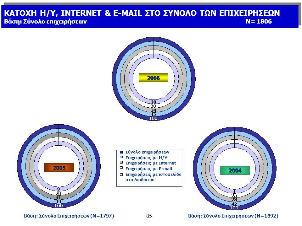 85 Σύνολο επιχειρήσεων Επιχειρήσεις με Η/Υ Επιχειρήσεις με Internet Επιχειρήσεις με E-mail Επιχειρήσεις με ιστοσελίδα στο Διαδίκτυο 2004 Βάση: Σύνολο Επιχειρήσεων (Ν=1892) ΚΑΤΟΧΗ Η/Υ, INTERNET & E-MAIL ΣΤΟ ΣΥΝΟΛΟ ΤΩΝ ΕΠΙΧΕΙΡΗΣΕΩΝ Βάση: Σύνολο επιχειρήσεωνΝ= 1806 ΚΑΤΟΧΗ Η/Υ, INTERNET & E-MAIL ΣΤΟ ΣΥΝΟΛΟ ΤΩΝ ΕΠΙΧΕΙΡΗΣΕΩΝ Βάση: Σύνολο επιχειρήσεωνΝ= 1806 2005 Βάση: Σύνολο Επιχειρήσεων (Ν=1797) 2006