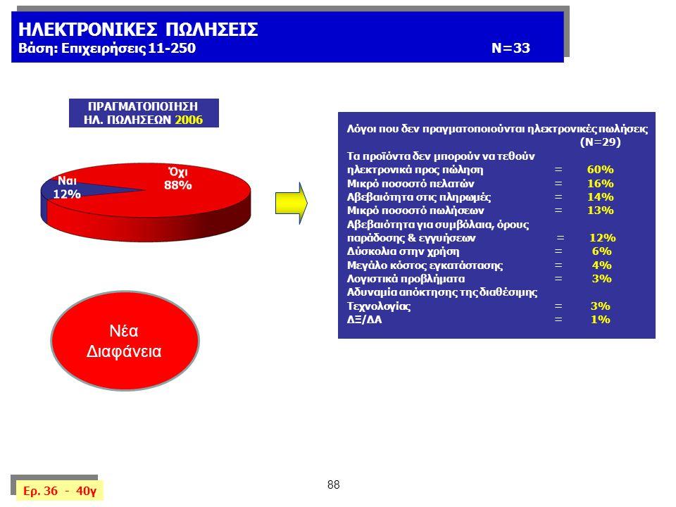 88 ΗΛΕΚΤΡΟΝΙΚΕΣ ΠΩΛΗΣΕΙΣ Βάση: Επιχειρήσεις 11-250 Ν=33 ΗΛΕΚΤΡΟΝΙΚΕΣ ΠΩΛΗΣΕΙΣ Βάση: Επιχειρήσεις 11-250 Ν=33 Λόγοι που δεν πραγματοποιούνται ηλεκτρονικές πωλήσεις (Ν=29) Τα προϊόντα δεν μπορούν να τεθούν ηλεκτρονικά προς πώληση=60% Μικρό ποσοστό πελατών=16% Αβεβαιότητα στις πληρωμές=14% Μικρό ποσοστό πωλήσεων=13% Αβεβαιότητα για συμβόλαια, όρους παράδοσης & εγγυήσεων = 12% Δύσκολια στην χρήση= 6% Μεγάλο κόστος εγκατάστασης= 4% Λογιστικά προβλήματα= 3% Αδυναμία απόκτησης της διαθέσιμης Τεχνολογίας=3% ΔΞ/ΔΑ=1% Ερ.