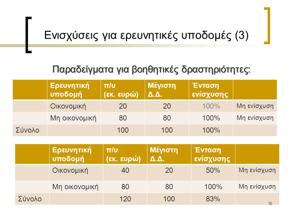 Ενισχύσεις για ερευνητικές υποδομές (3) Παραδείγματα για βοηθητικές δραστηριότητες: Ερευνητική υποδομή π/υ (εκ.