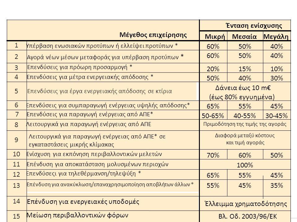 1 2 3 4 5 Επενδύσεις για έργα ενεργειακής απόδοσης σε κτίρια 6 7 8 9 10 11 12 13 14 15 Μέγεθος επιχείρησης Ένταση ενίσχυσης ΜικρήΜεσαίαΜεγάλη Υπέρβαση ενωσιακών προτύπων ή ελλείψει προτύπων * 60%50%40% Αγορά νέων μέσων μεταφοράς για υπέρβαση προτύπων * 60%50%40% Επενδύσεις για πρόωρη προσαρμογή * 20%15%10% Επενδύσεις για μέτρα ενεργειακής απόδοσης * 50%40%30% Δάνεια έως 10 m€ (έως 80% εγγυημένα) Επενδύσεις για συμπαραγωγή ενέργειας υψηλής απόδοσης* 65%55%45% Επενδύσεις για παραγωγή ενέργειας από ΑΠΕ* 50-65%40-55%30-45% Λειτουργικά για παραγωγή ενέργειας από ΑΠΕ Πριμοδότηση της τιμής της αγοράς Λειτουργικά για παραγωγή ενέργειας από ΑΠΕ* σε εγκαταστάσεις μικρής κλίμακας Διαφορά μεταξύ κόστους και τιμή αγοράς Ενίσχυση για εκπόνηση περιβαλλοντικών μελετών 70%60%50% Επένδυση για αποκατάσταση μολυσμένων περιοχών 100% Επενδύσεςι για τηλεθέρμανση/τηλεψύξη * 65%55%45% Επένδυση για ανακύκλωση/επαναχρησιμοποίηση αποβλήτων άλλων * 55%45%35% Επένδυση για ενεργειακές υποδομές Έλλειμμα χρηματοδότησης Μείωση περιβαλλοντικών φόρων Βλ.