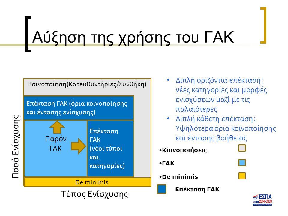 Αύξηση της χρήσης του ΓΑΚ Κοινοποίηση(Κατευθυντήριες/Συνθήκη) Παρόν ΓΑΚ Επέκταση ΓΑΚ (νέοι τύποι και κατηγορίες) Επέκταση ΓΑΚ (όρια κοινοποίησης και έντασης ενίσχυσης) Επέκταση ΓΑΚ Τύπος Ενίσχυσης Ποσό Ενίσχυσης Κοινοποιήσεις ΓΑΚ De minimis Διπλή οριζόντια επέκταση: νέες κατηγορίες και μορφές ενισχύσεων μαζί με τις παλαιότερες Διπλή κάθετη επέκταση: Υψηλότερα όρια κοινοποίησης και έντασης βοήθειας De minimis