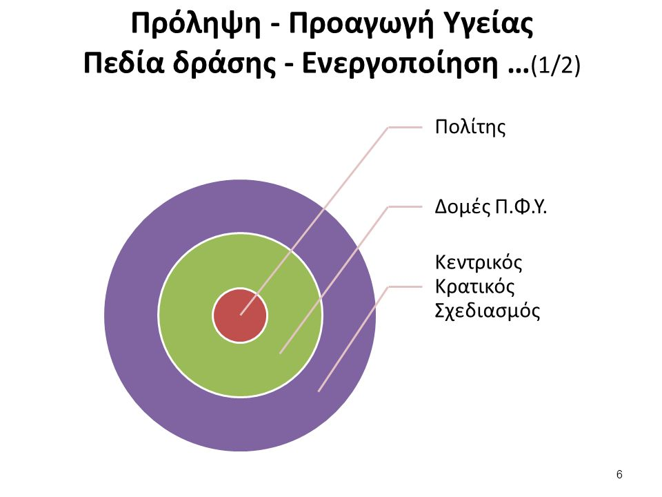Πρόληψη - Προαγωγή Υγείας Πεδία δράσης - Ενεργοποίηση … (1/2) Πολίτης Δομές Π.Φ.Υ. Κεντρικός Κρατικός Σχεδιασμός 6