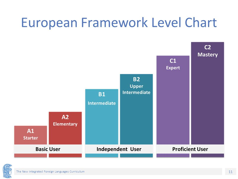 11 The New Integrated Foreign Languages Curriculum European Framework Level Chart