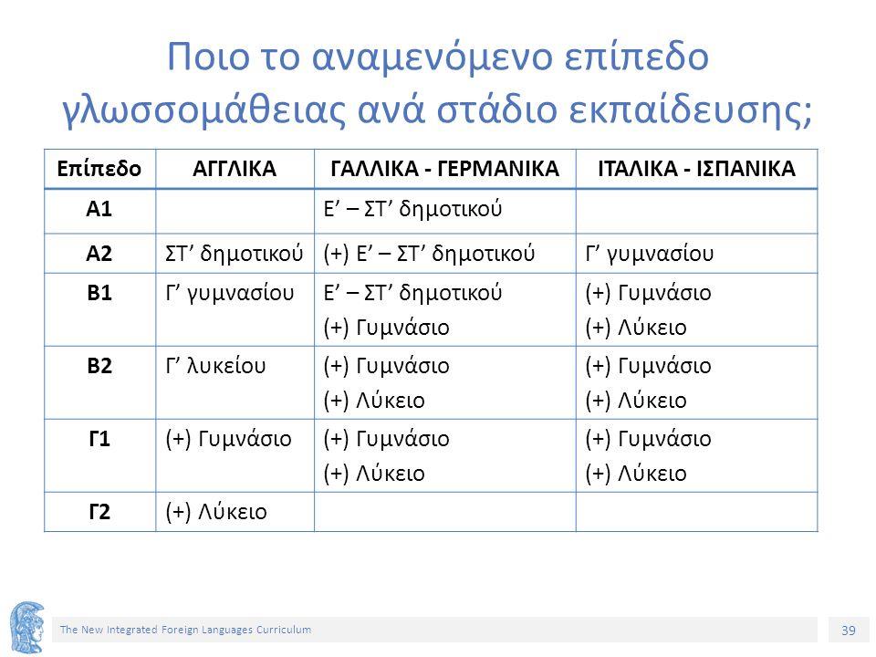 39 The New Integrated Foreign Languages Curriculum Ποιο το αναμενόμενο επίπεδο γλωσσομάθειας ανά στάδιο εκπαίδευσης; ΕπίπεδοΑΓΓΛΙΚΑΓΑΛΛΙΚΑ - ΓΕΡΜΑΝΙΚΑΙΤΑΛΙΚΑ - ΙΣΠΑΝΙΚΑ Α1Ε' – ΣΤ' δημοτικού Α2ΣΤ' δημοτικού(+) Ε' – ΣΤ' δημοτικούΓ' γυμνασίου Β1Γ' γυμνασίουΕ' – ΣΤ' δημοτικού (+) Γυμνάσιο (+) Λύκειο Β2Γ' λυκείου(+) Γυμνάσιο (+) Λύκειο (+) Γυμνάσιο (+) Λύκειο Γ1(+) Γυμνάσιο (+) Λύκειο (+) Γυμνάσιο (+) Λύκειο Γ2(+) Λύκειο