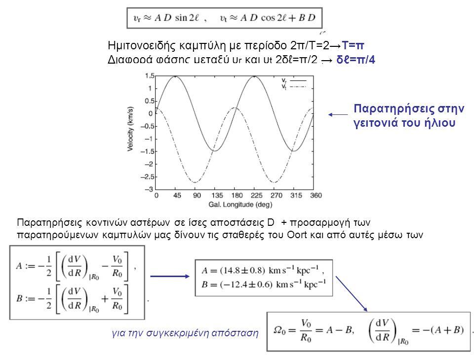 Ημιτονοειδής καμπύλη με περίοδο 2π/Τ=2→Τ=π Διαφορά φάσης μεταξύ υ r και υ t 2δℓ=π/2 → δℓ=π/4 Παρατηρήσεις στην γειτονιά του ήλιου Παρατηρήσεις κοντινώ