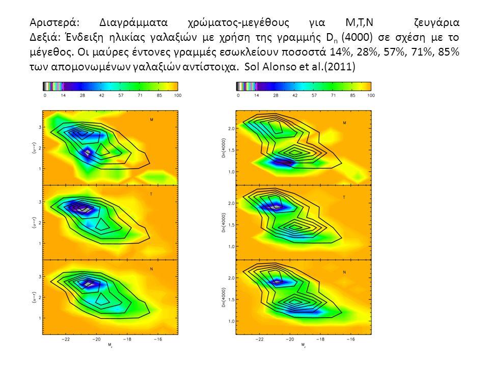 Αριστερά: Διαγράμματα χρώματος-μεγέθους για Μ,Τ,N ζευγάρια Δεξιά: Ένδειξη ηλικίας γαλαξιών με χρήση της γραμμής D n (4000) σε σχέση με το μέγεθος.