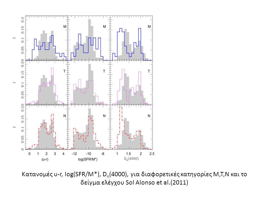 Κατανομές u-r, log(SFR/M*), D n (4000), για διαφορετικές κατηγορίες M,T,N και το δείγμα ελέγχου Sol Alonso et al.(2011)