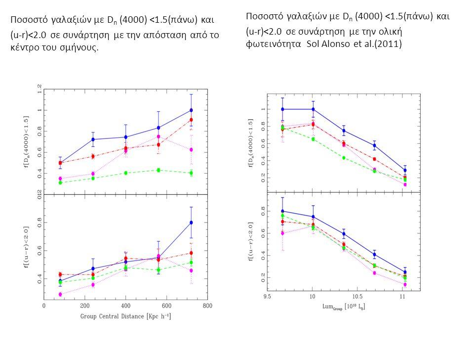 Ποσοστό γαλαξιών με D n (4000) <1.5(πάνω) και (u-r)<2.0 σε συνάρτηση με την απόσταση από το κέντρο του σμήνους.