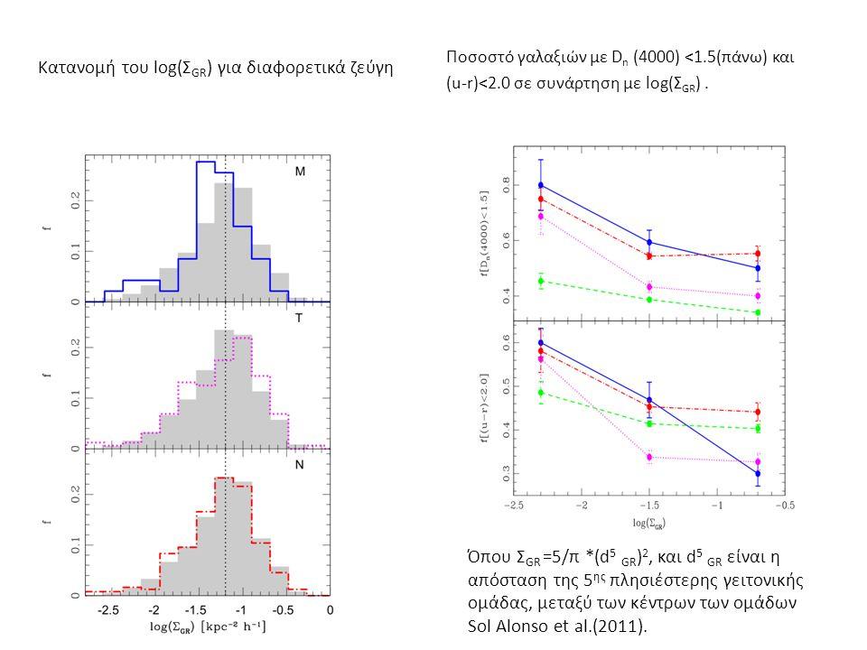 Κατανομή του log(Σ GR ) για διαφορετικά ζεύγη Ποσοστό γαλαξιών με D n (4000) <1.5(πάνω) και (u-r)<2.0 σε συνάρτηση με log(Σ GR ).