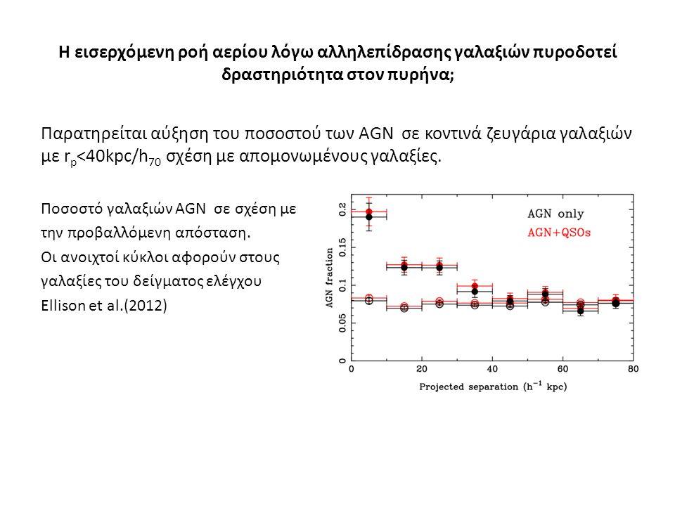 Η εισερχόμενη ροή αερίου λόγω αλληλεπίδρασης γαλαξιών πυροδοτεί δραστηριότητα στον πυρήνα; Παρατηρείται αύξηση του ποσοστού των AGN σε κοντινά ζευγάρια γαλαξιών με r p <40kpc/h 70 σχέση με απομονωμένους γαλαξίες.