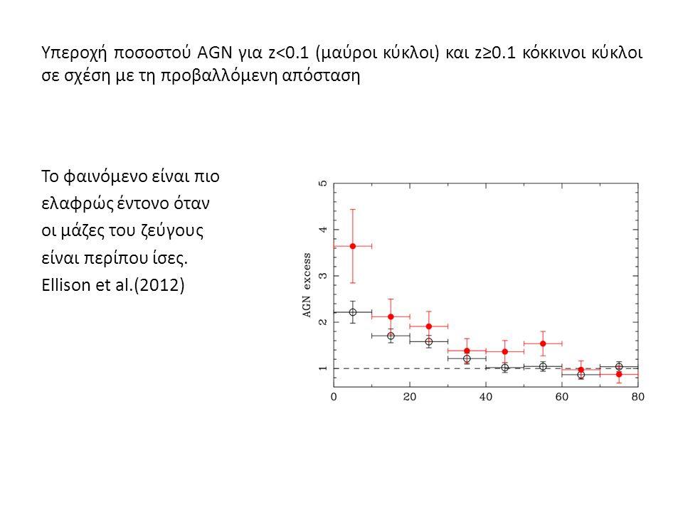 Υπεροχή ποσοστού AGN για z<0.1 (μαύροι κύκλοι) και z≥0.1 κόκκινοι κύκλοι σε σχέση με τη προβαλλόμενη απόσταση Το φαινόμενο είναι πιο ελαφρώς έντονο όταν οι μάζες του ζεύγους είναι περίπου ίσες.