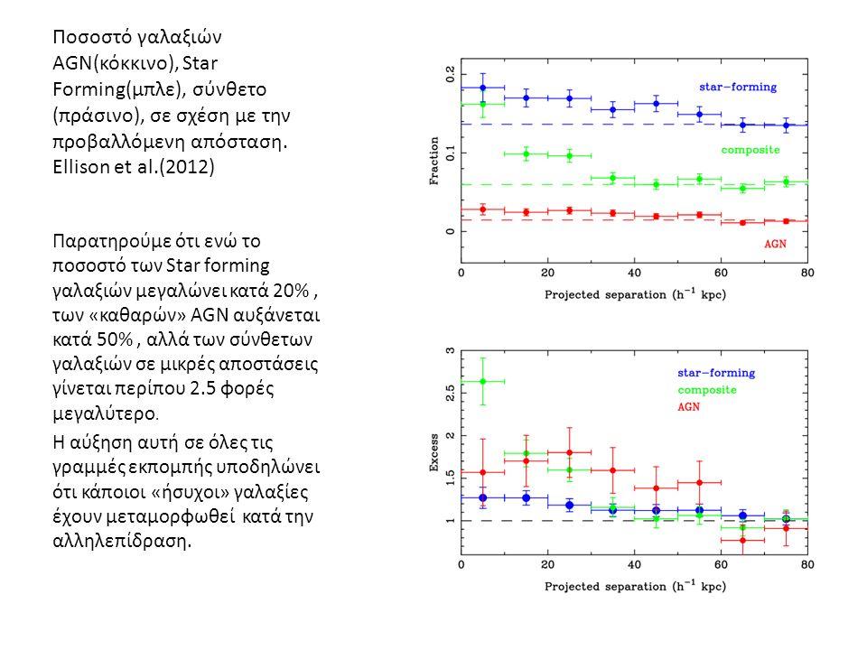 Ποσοστό γαλαξιών AGN(κόκκινο), Star Forming(μπλε), σύνθετο (πράσινο), σε σχέση με την προβαλλόμενη απόσταση.