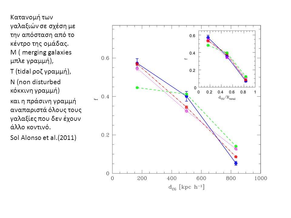 Κατανομή των γαλαξιών σε σχέση με την απόσταση από το κέντρο της ομάδας.
