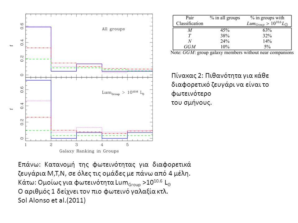 Επάνω: Κατανομή της φωτεινότητας για διαφορετικά ζευγάρια M,T,N, σε όλες τις ομάδες με πάνω από 4 μέλη.