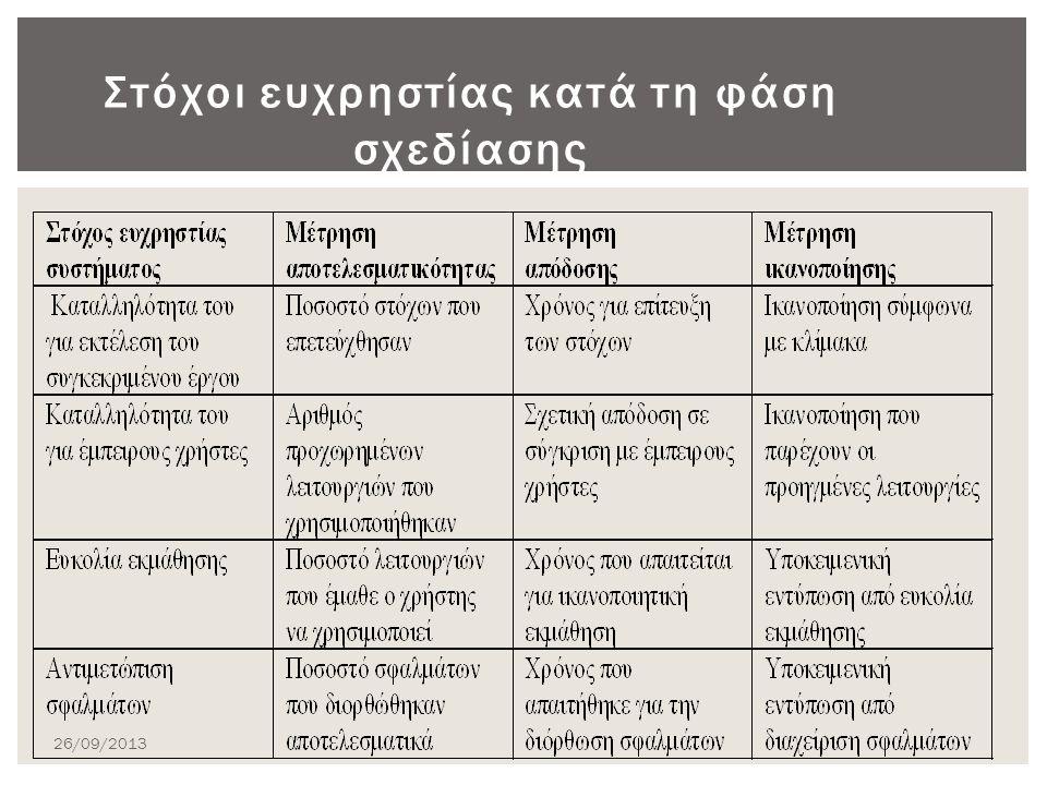Στόχοι ευχρηστίας κατά τη φάση σχεδίασης 26/09/2013
