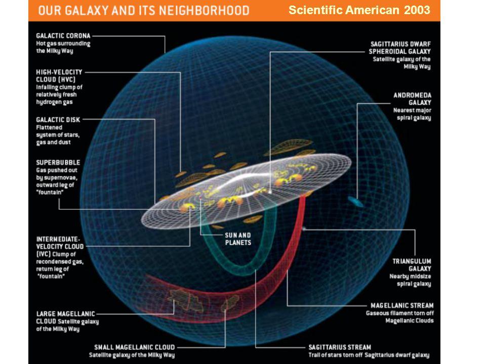 Scientific American 2003