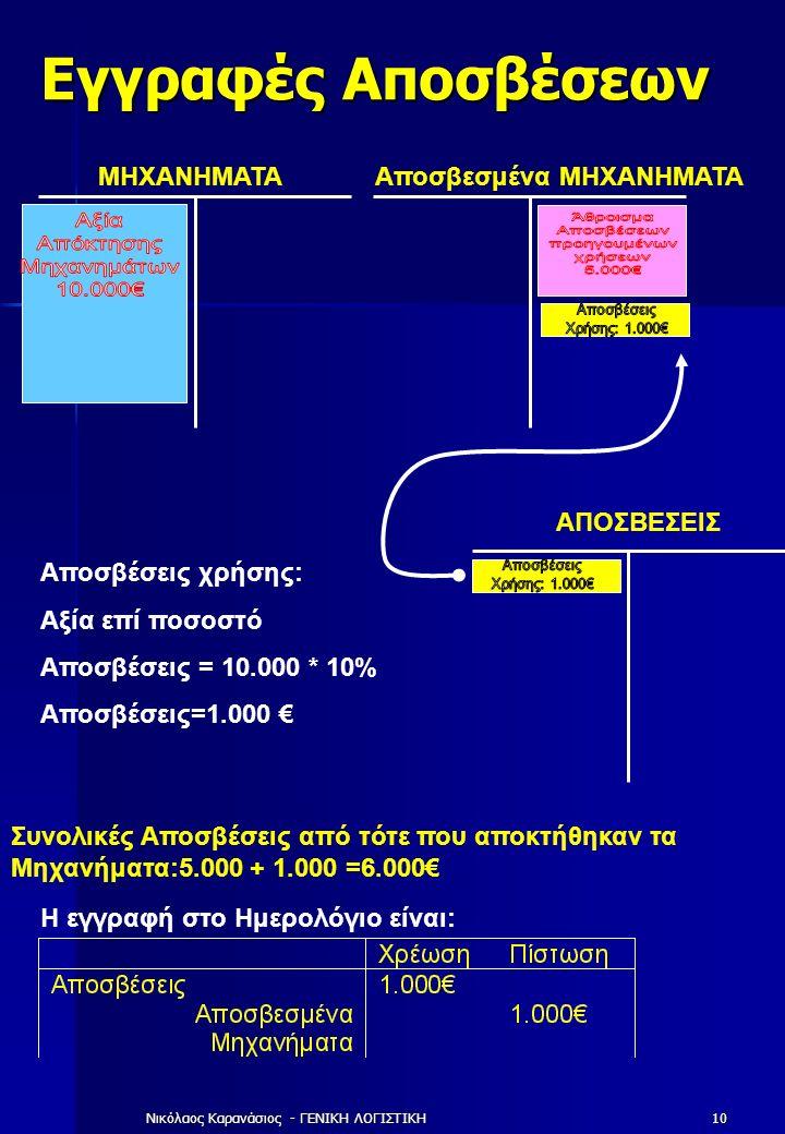 Νικόλαος Καρανάσιος - ΓΕΝΙΚΗ ΛΟΓΙΣΤΙΚΗ10 Εγγραφές Αποσβέσεων Συνολικές Αποσβέσεις από τότε που αποκτήθηκαν τα Μηχανήματα:5.000 + 1.000 =6.000€ Η εγγραφή στο Ημερολόγιο είναι: ΜΗΧΑΝΗΜΑΤΑΑποσβεσμένα ΜΗΧΑΝΗΜΑΤΑ ΑΠΟΣΒΕΣΕΙΣ Αποσβέσεις χρήσης: Αξία επί ποσοστό Αποσβέσεις = 10.000 * 10% Αποσβέσεις=1.000 €