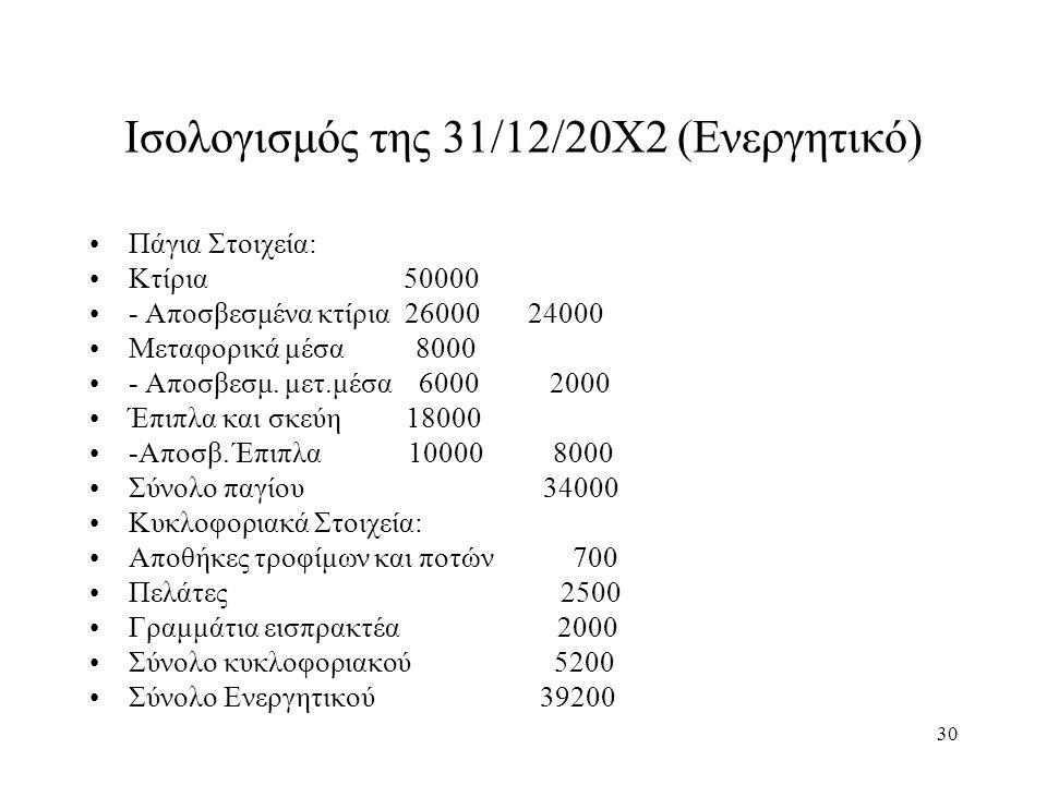 30 Ισολογισμός της 31/12/20Χ2 (Ενεργητικό) Πάγια Στοιχεία: Κτίρια 50000 - Αποσβεσμένα κτίρια 26000 24000 Μεταφορικά μέσα 8000 - Αποσβεσμ. μετ.μέσα 600