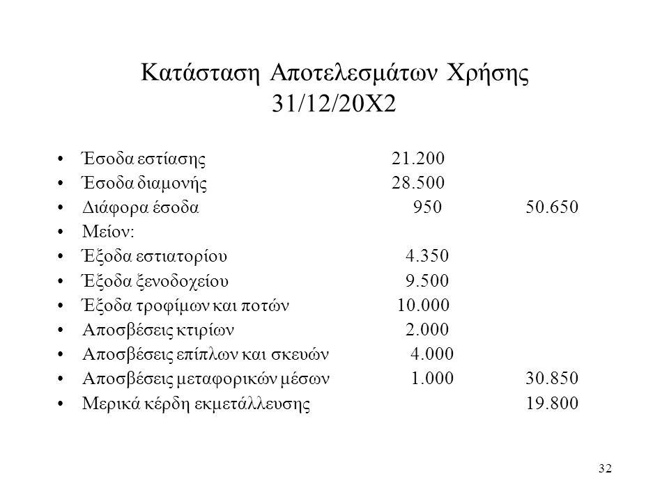 32 Κατάσταση Αποτελεσμάτων Χρήσης 31/12/20Χ2 Έσοδα εστίασης21.200 Έσοδα διαμονής28.500 Διάφορα έσοδα 95050.650 Μείον: Έξοδα εστιατορίου 4.350 Έξοδα ξε