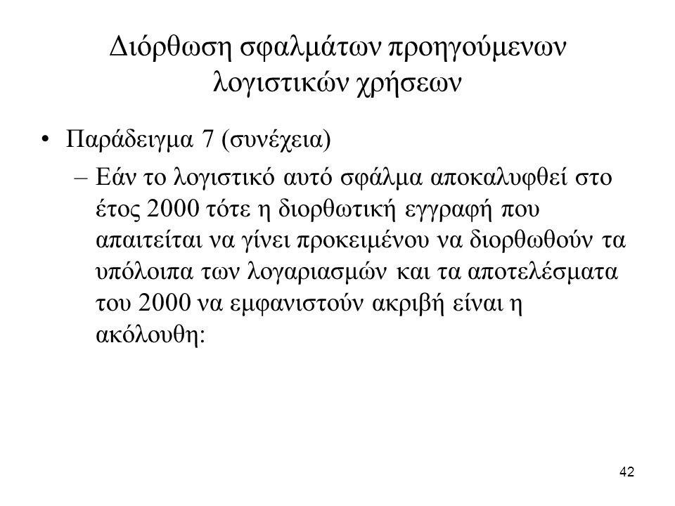42 Διόρθωση σφαλμάτων προηγούμενων λογιστικών χρήσεων Παράδειγμα 7 (συνέχεια) –Εάν το λογιστικό αυτό σφάλμα αποκαλυφθεί στο έτος 2000 τότε η διορθωτική εγγραφή που απαιτείται να γίνει προκειμένου να διορθωθούν τα υπόλοιπα των λογαριασμών και τα αποτελέσματα του 2000 να εμφανιστούν ακριβή είναι η ακόλουθη: