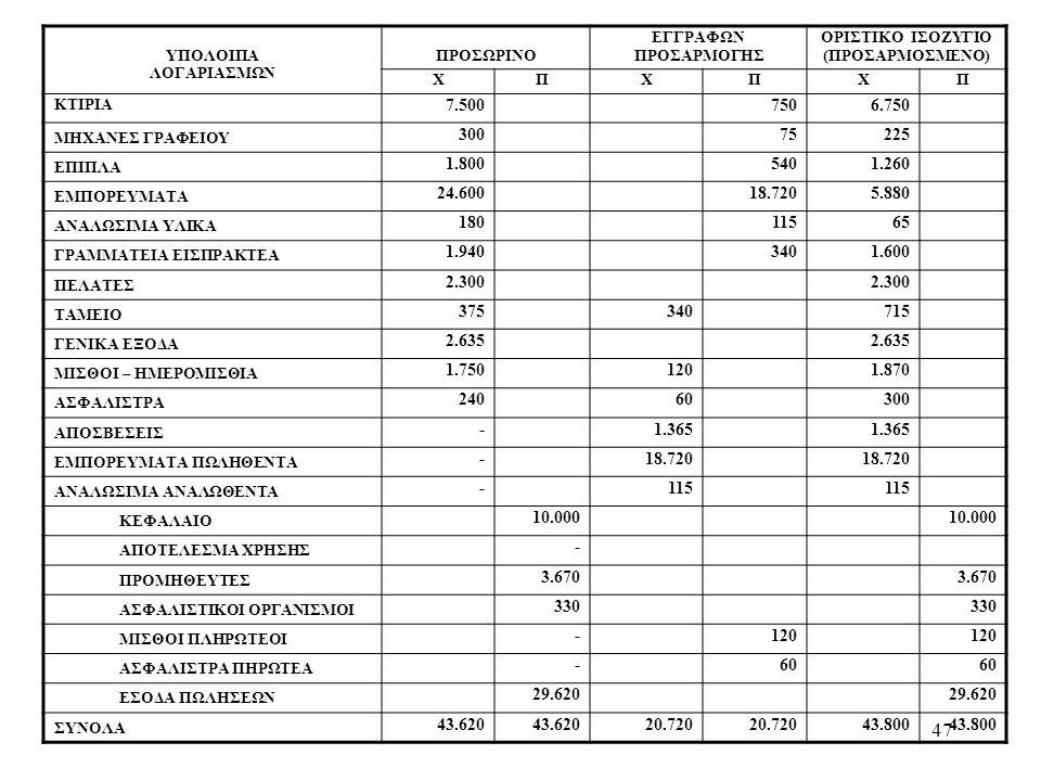 47 ΥΠΟΛΟΙΠΑ ΛΟΓΑΡΙΑΣΜΩΝ ΠΡΟΣΩΡΙΝΟ ΕΓΓΡΑΦΩΝ ΠΡΟΣΑΡΜΟΓΗΣ ΟΡΙΣΤΙΚΟ ΙΣΟΖΥΓΙΟ (ΠΡΟΣΑΡΜΟΣΜΕΝΟ) ΧΠΧΠΧΠ ΚΤΙΡΙΑ 7.5007506.750 ΜΗΧΑΝΕΣ ΓΡΑΦΕΙΟΥ 30075225 ΕΠΙΠΛΑ 1.8005401.260 ΕΜΠΟΡΕΥΜΑΤΑ 24.60018.7205.880 ΑΝΑΛΩΣΙΜΑ ΥΛΙΚΑ 18011565 ΓΡΑΜΜΑΤΕΙΑ ΕΙΣΠΡΑΚΤΕΑ 1.9403401.600 ΠΕΛΑΤΕΣ 2.300 ΤΑΜΕΙΟ 375340715 ΓΕΝΙΚΑ ΕΞΟΔΑ 2.635 ΜΙΣΘΟΙ – ΗΜΕΡΟΜΙΣΘΙΑ 1.7501201.870 ΑΣΦΑΛΙΣΤΡΑ 24060300 ΑΠΟΣΒΕΣΕΙΣ -1.365 ΕΜΠΟΡΕΥΜΑΤΑ ΠΩΛΗΘΕΝΤΑ -18.720 ΑΝΑΛΩΣΙΜΑ ΑΝΑΛΩΘΕΝΤΑ -115 ΚΕΦΑΛΑΙΟ 10.000 ΑΠΟΤΕΛΕΣΜΑ ΧΡΗΣΗΣ - ΠΡΟΜΗΘΕΥΤΕΣ 3.670 ΑΣΦΑΛΙΣΤΙΚΟΙ ΟΡΓΑΝΙΣΜΟΙ 330 ΜΙΣΘΟΙ ΠΛΗΡΩΤΕΟΙ -120 ΑΣΦΑΛΙΣΤΡΑ ΠΗΡΩΤΕΑ -60 ΕΣΟΔΑ ΠΩΛΗΣΕΩΝ 29.620 ΣΥΝΟΛΑ 43.620 20.720 43.800