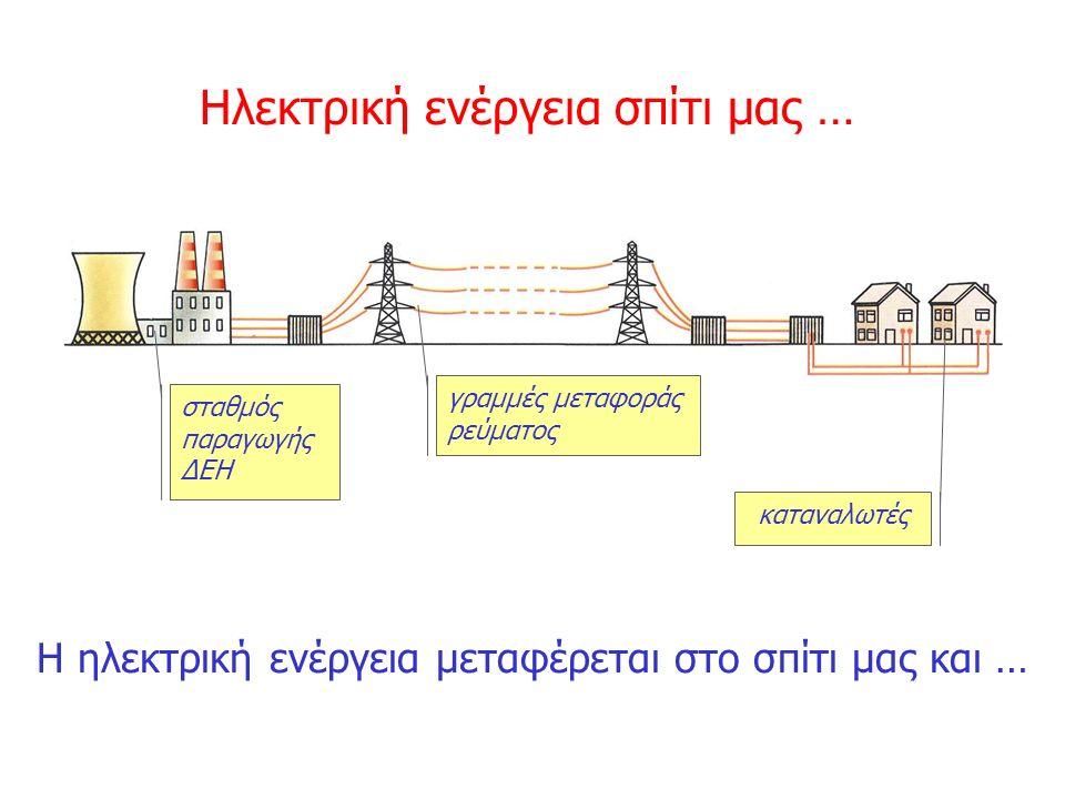 Η ηλεκτρική ενέργεια μεταφέρεται στο σπίτι μας και … σταθμός παραγωγής ΔΕΗ γραμμές μεταφοράς ρεύματος καταναλωτές Ηλεκτρική ενέργεια σπίτι μας …