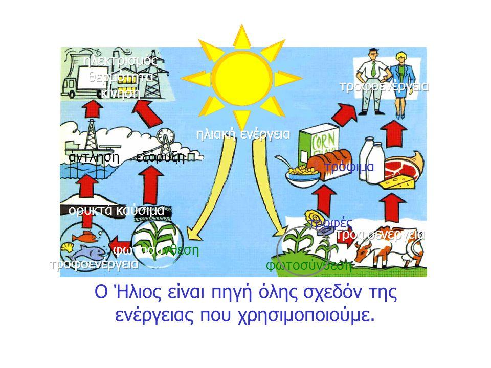 Ο Ήλιος είναι πηγή όλης σχεδόν της ενέργειας που χρησιμοποιούμε. ορυκτά καύσιμα φωτοσύνθεση τρόφιμα φωτοσύνθεση άντληση εξόρυξη τροφές