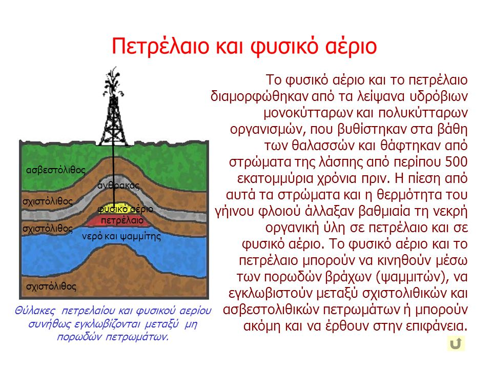 Πετρέλαιο και φυσικό αέριο Θύλακες πετρελαίου και φυσικού αερίου συνήθως εγκλωβίζονται μεταξύ μη πορωδών πετρωμάτων. ασβεστόλιθος σχιστόλιθος άνθρακας