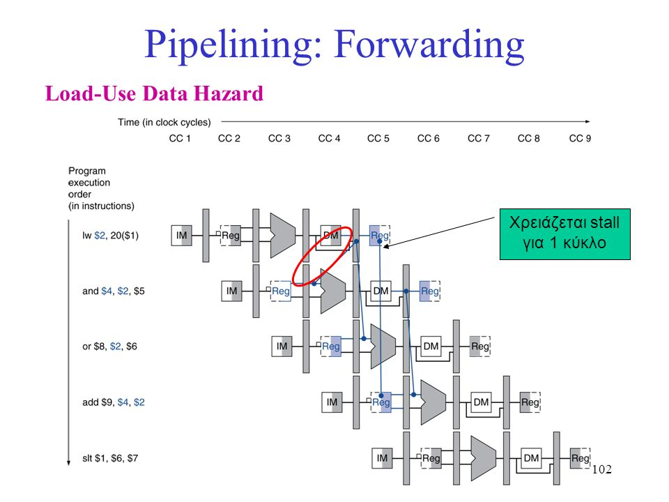 102 Pipelining: Forwarding Load-Use Data Hazard Χρειάζεται stall για 1 κύκλο