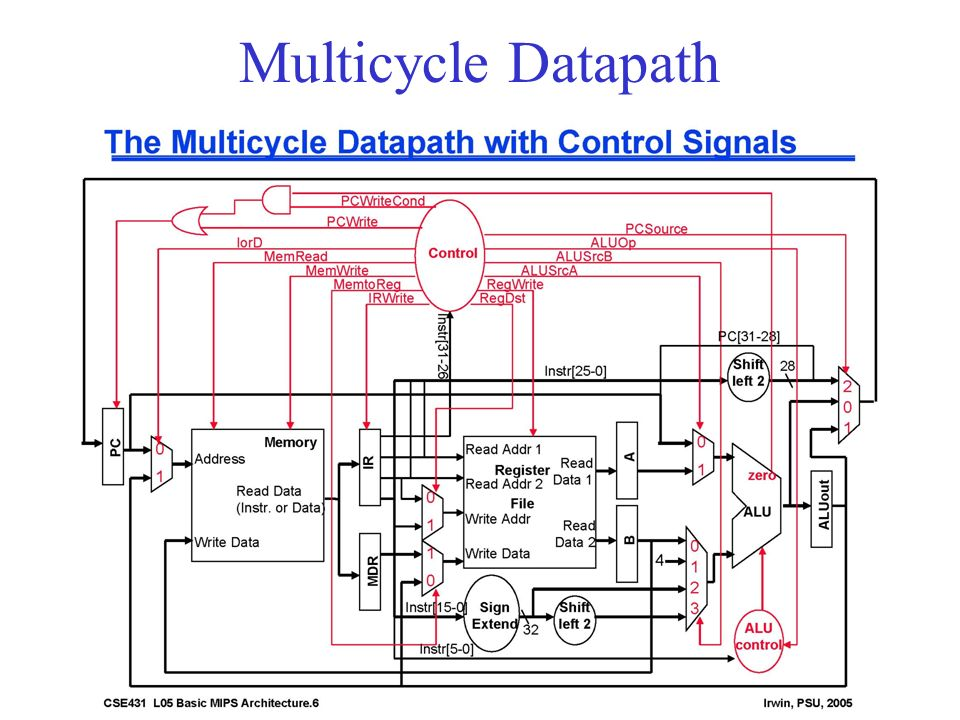 43 Multicycle Datapath